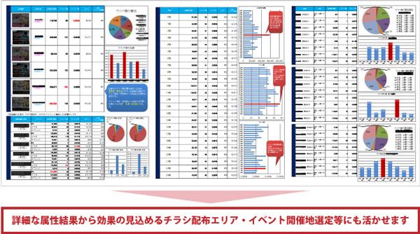 毎月広告配信レポートを提出。広告の運用精度を高めます