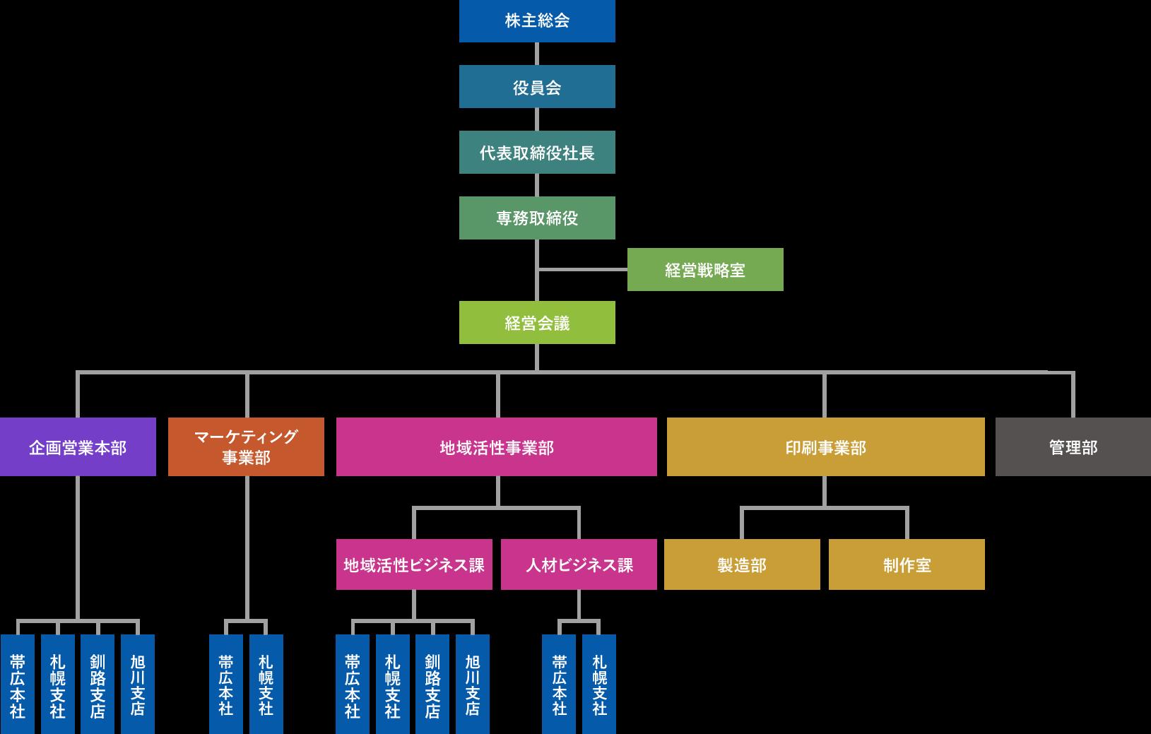 東洋株式会社の組織図